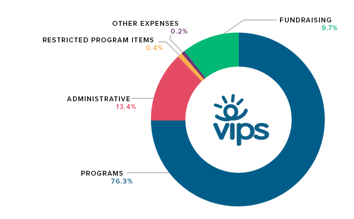 VIPS breakdown of donations and how they are spent.